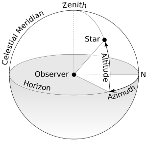 Azimuth-diagram